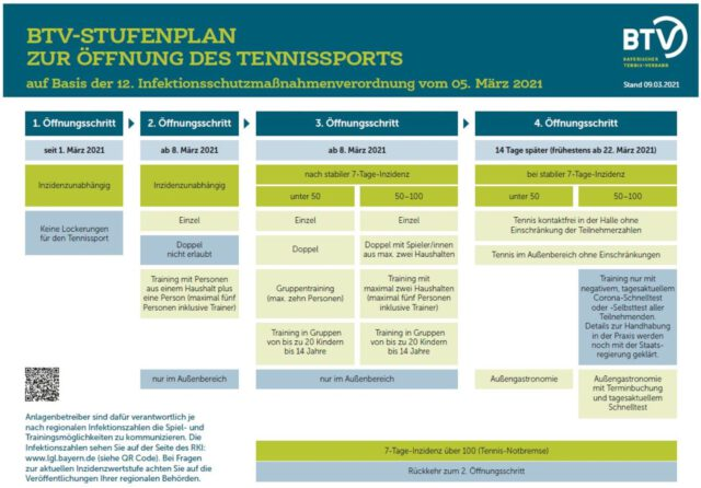 https://tennisland-spoetzl.de/wp-content/uploads/2021/03/Stufenplan_NEU_2021-03-09-640x446.jpg