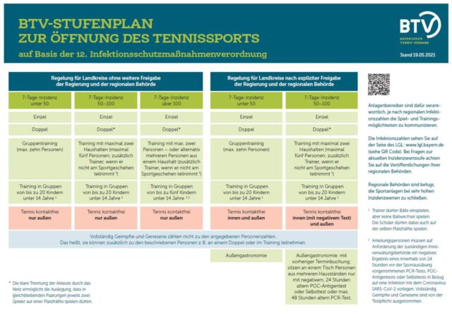 Stufenplan Tennis 19.Mai